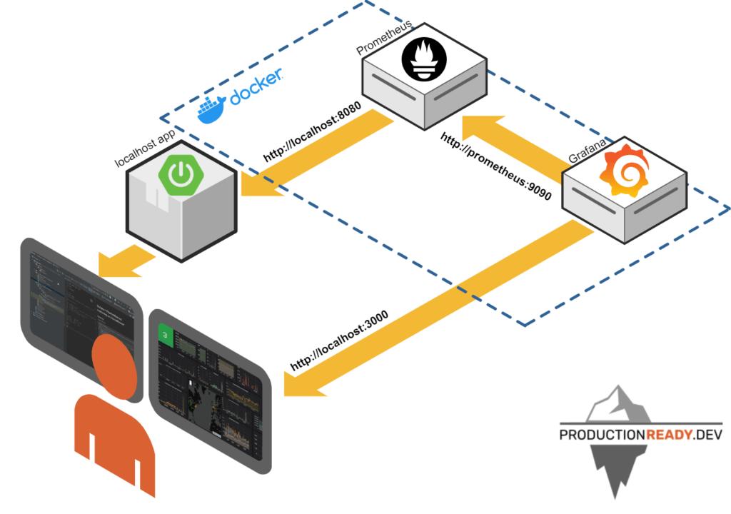 schemat lokalnego monitoringu aplikacji