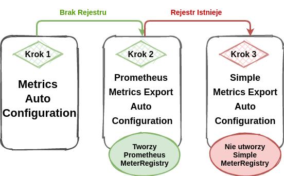Tworzenie Rejestru Metryk Micrometer